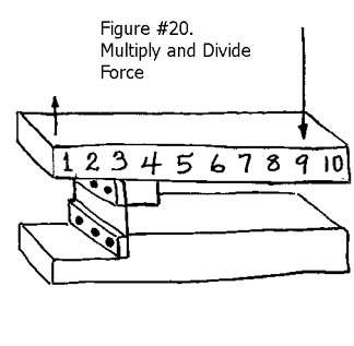 Flexure multiplying the force