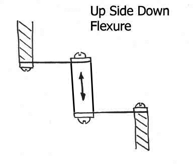 Up Side Down Flexure